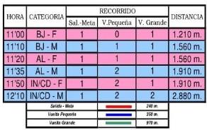 Distancias y horarios Cross Escolar Abadiño 2010